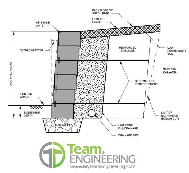 Interlocking Concrete Block Retaining Walls Team Engineering